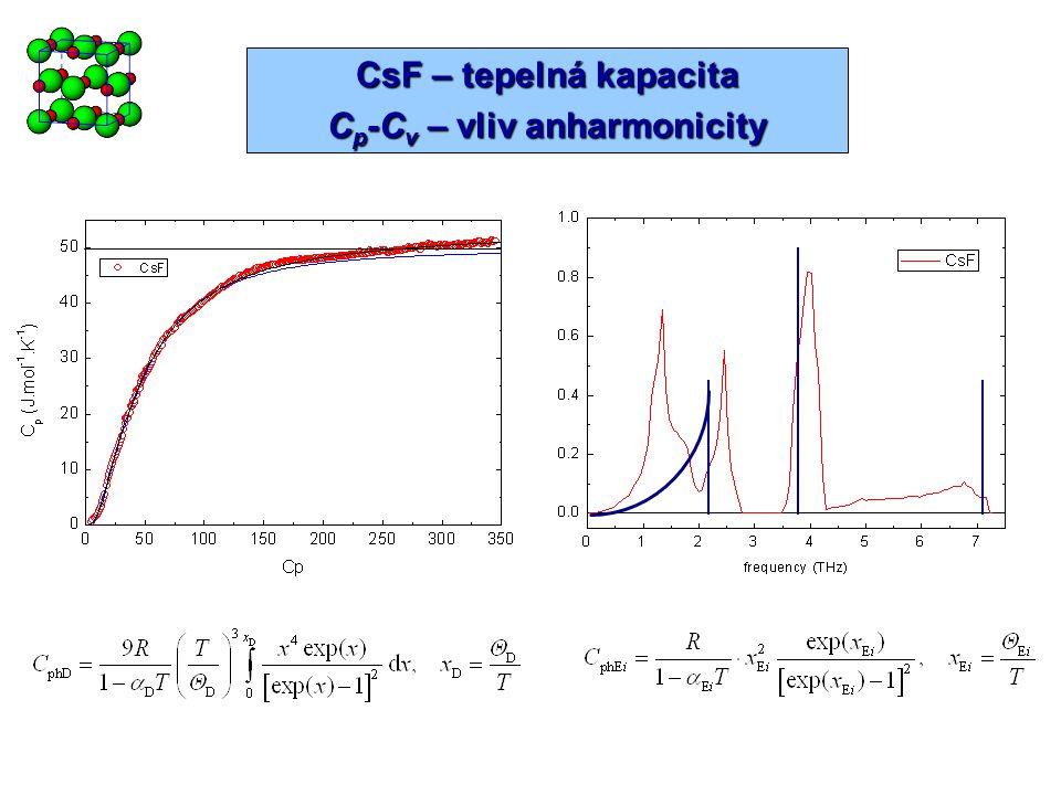 Cp-Cv – vliv anharmonicity