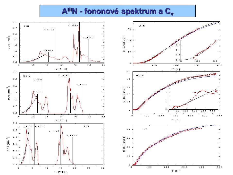 AIIIN - fononové spektrum a Cv