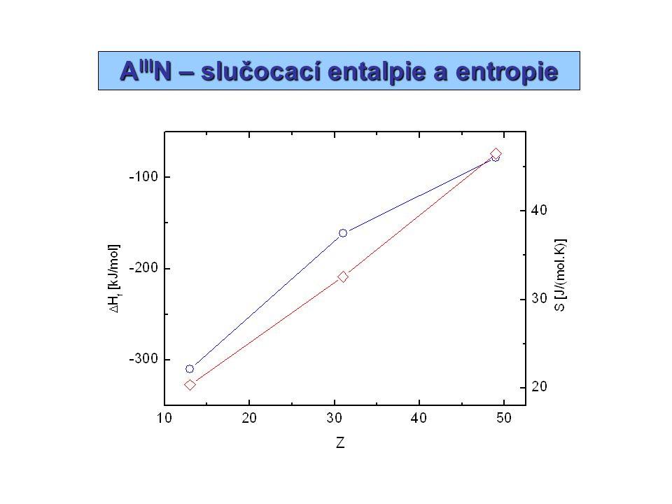AIIIN – slučocací entalpie a entropie
