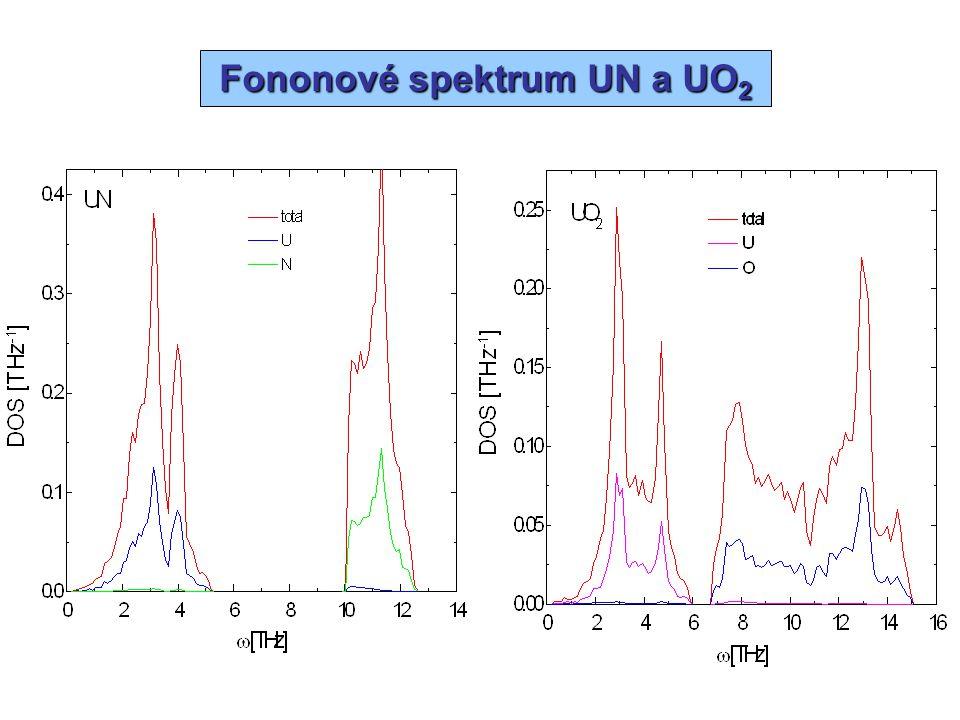Fononové spektrum UN a UO2