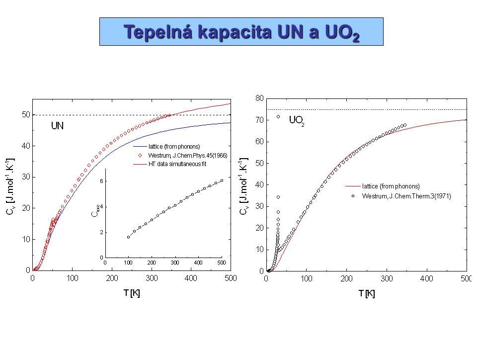 Tepelná kapacita UN a UO2