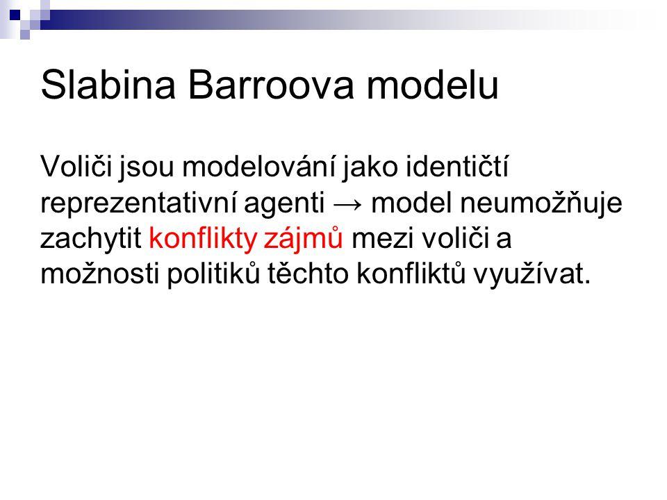 Slabina Barroova modelu