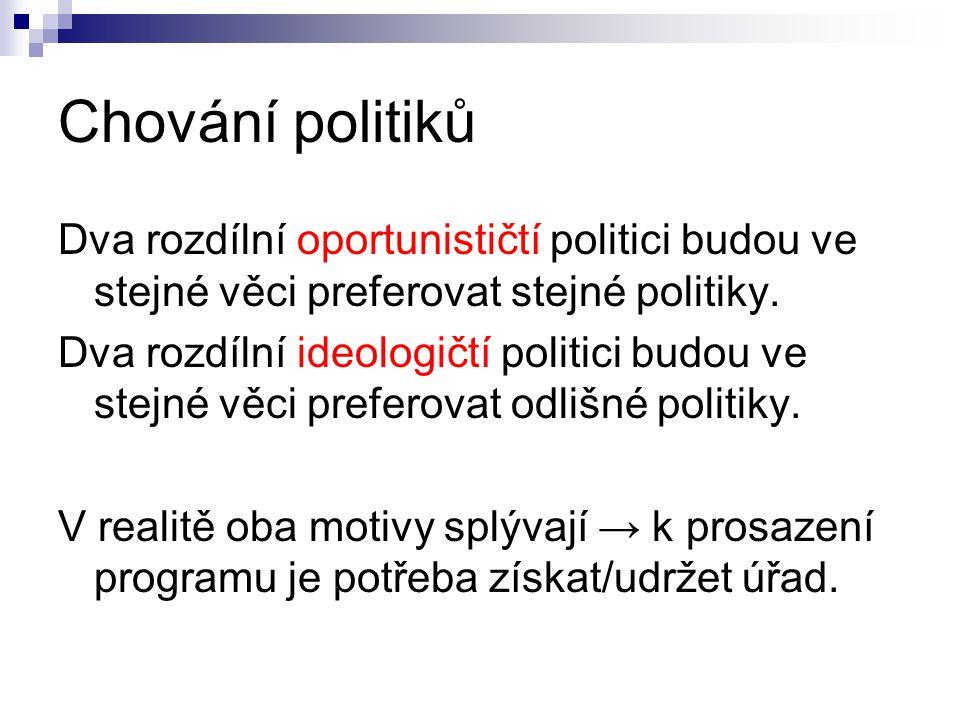 Chování politiků Dva rozdílní oportunističtí politici budou ve stejné věci preferovat stejné politiky.