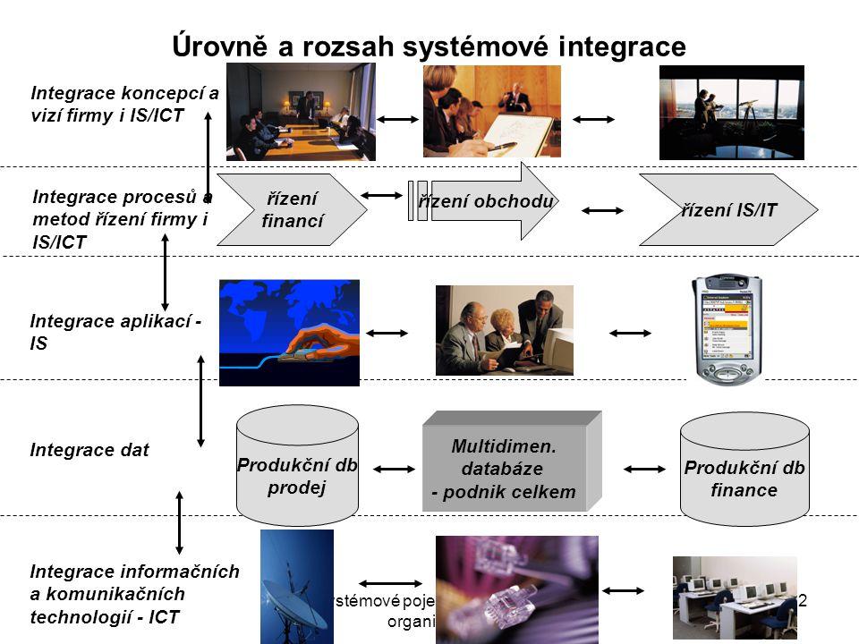 Úrovně a rozsah systémové integrace