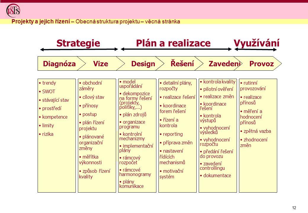 Strategie Plán a realizace Využívání