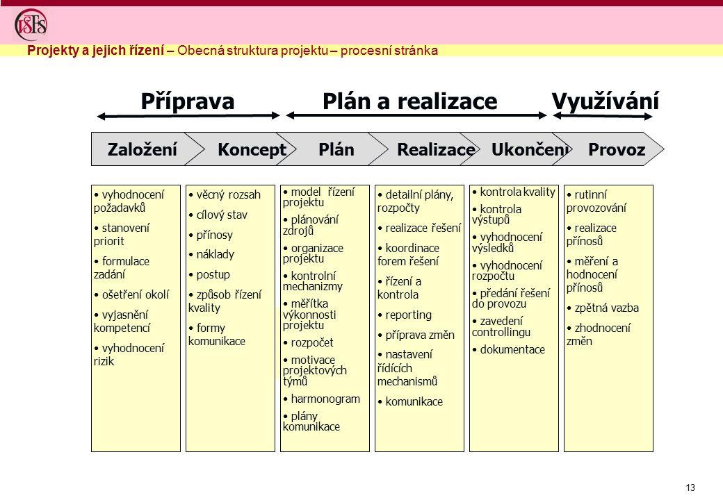 Příprava Plán a realizace Využívání