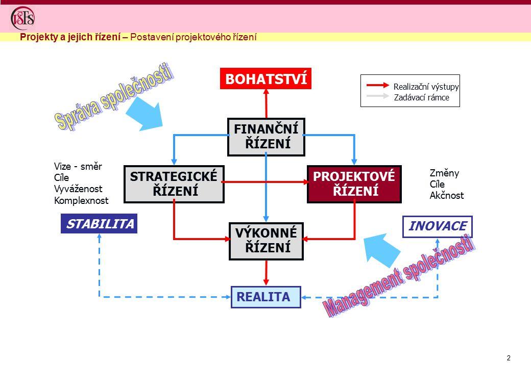 Management společnosti