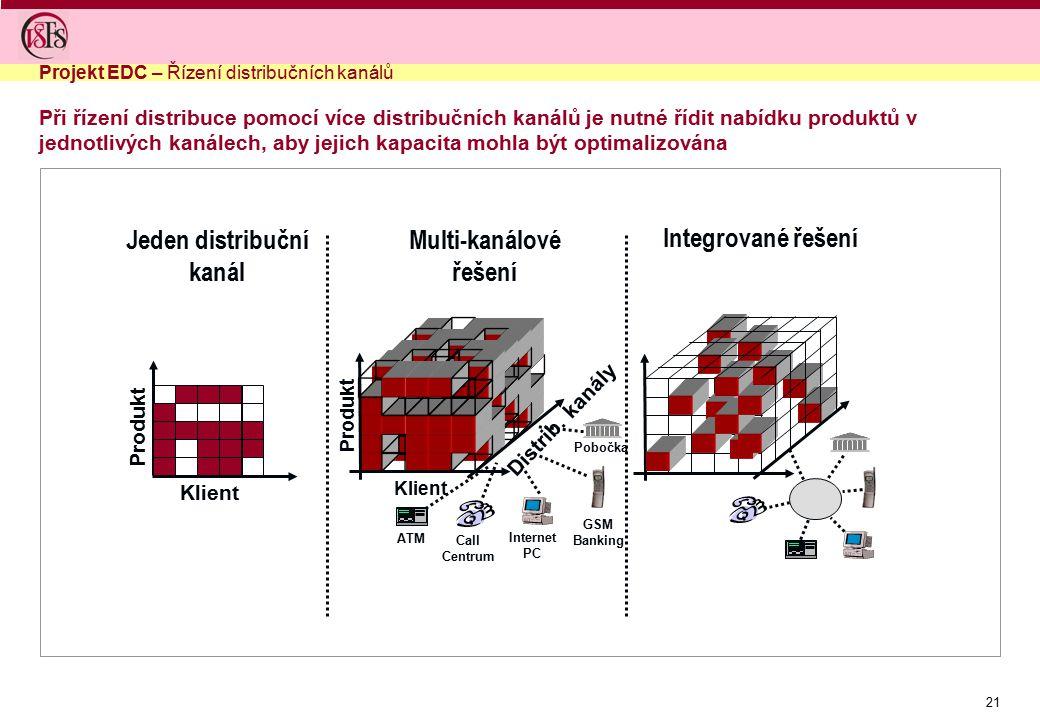 Jeden distribuční kanál Multi-kanálové řešení Integrované řešení