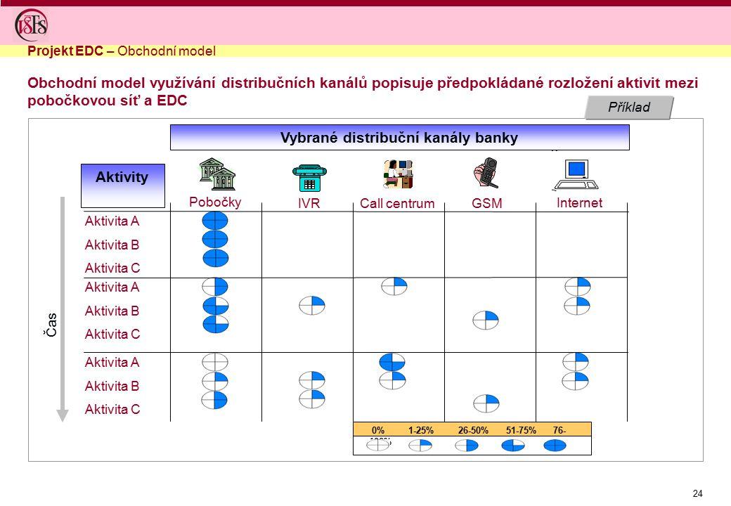 Vybrané distribuční kanály banky