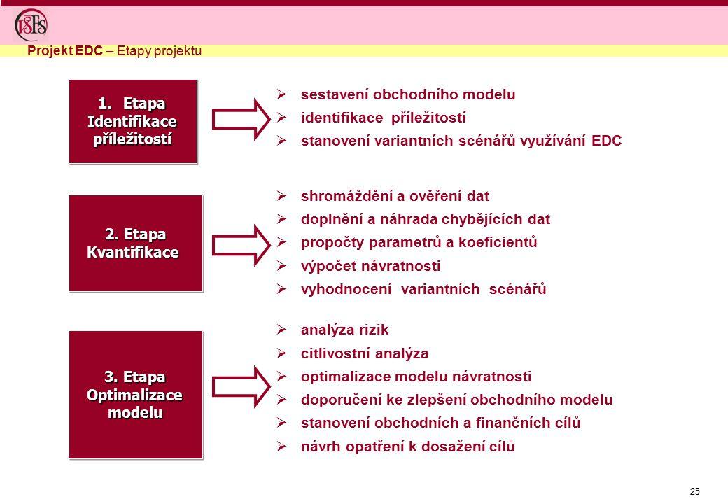 sestavení obchodního modelu identifikace příležitostí