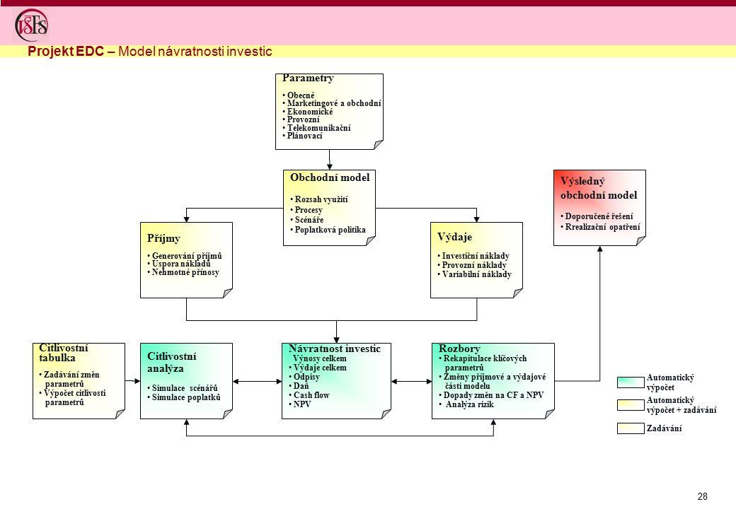 Projekt EDC – Model návratnosti investic