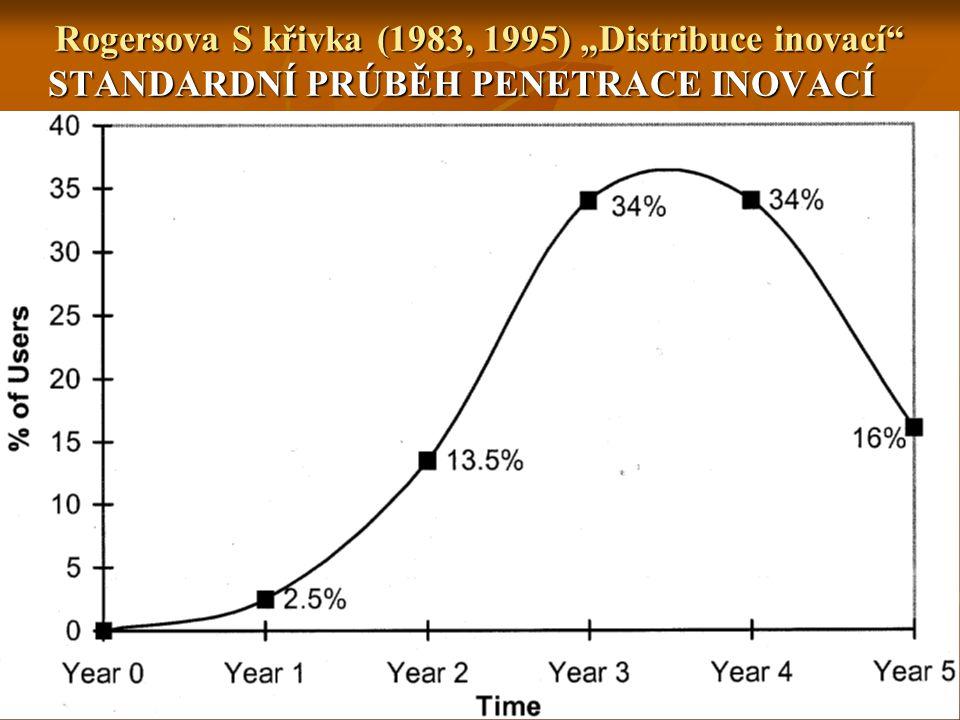 """Rogersova S křivka (1983, 1995) """"Distribuce inovací STANDARDNÍ PRÚBĚH PENETRACE INOVACÍ"""