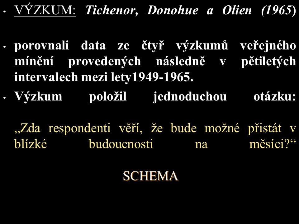 VÝZKUM: Tichenor, Donohue a Olien (1965)