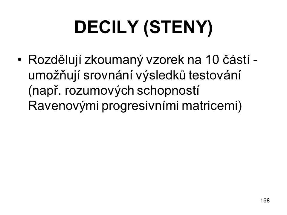 DECILY (STENY)