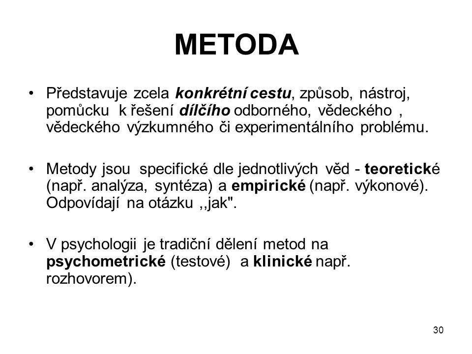 METODA