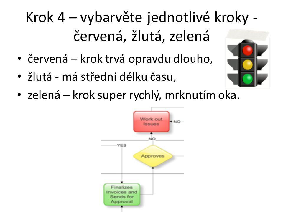 Krok 4 – vybarvěte jednotlivé kroky - červená, žlutá, zelená