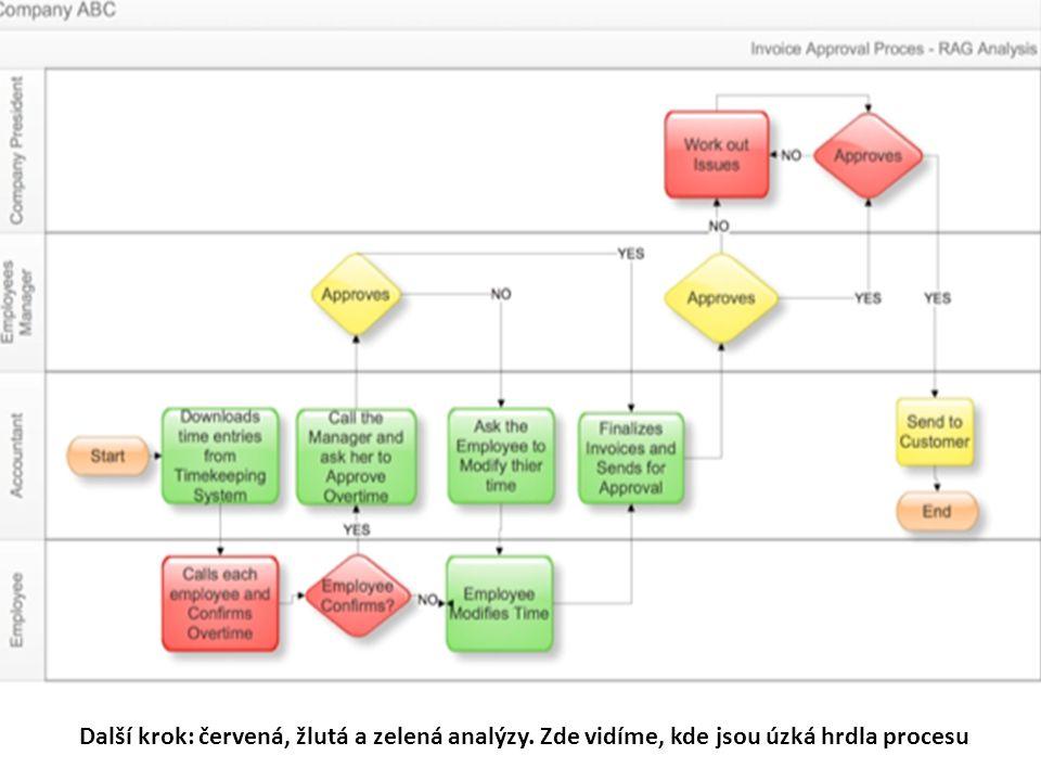 Další krok: červená, žlutá a zelená analýzy