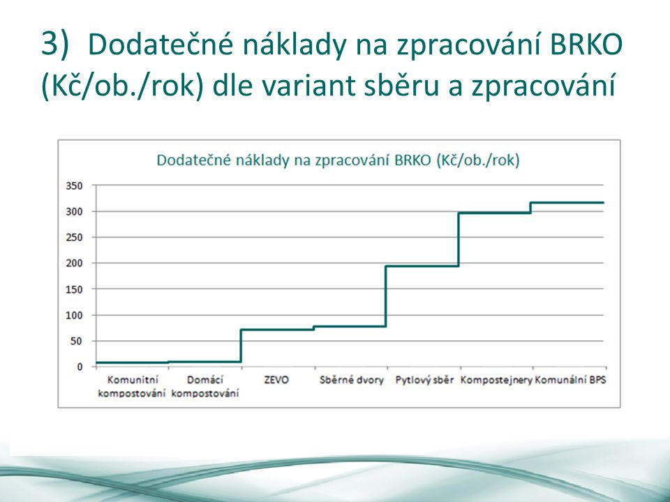 3) Dodatečné náklady na zpracování BRKO (Kč/ob