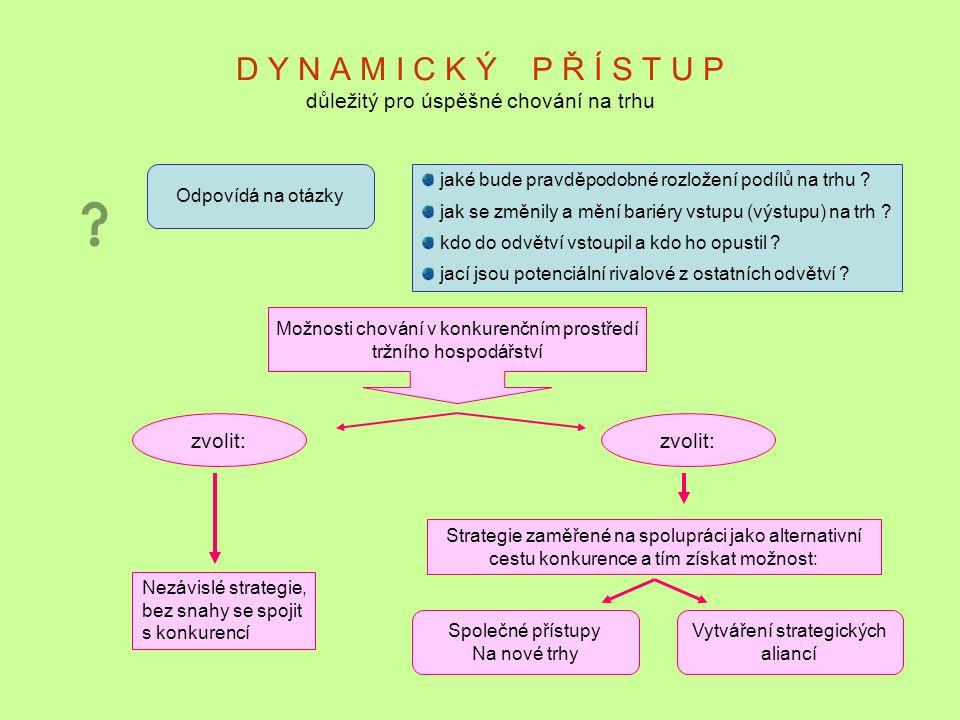 D Y N A M I C K Ý P Ř Í S T U P důležitý pro úspěšné chování na trhu