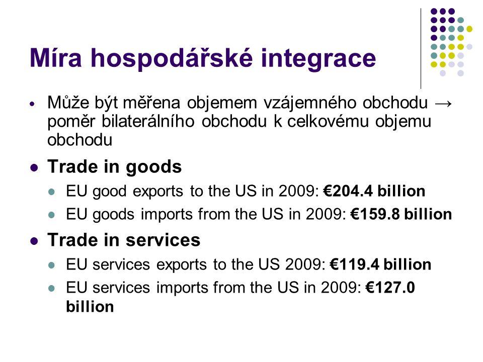 Míra hospodářské integrace