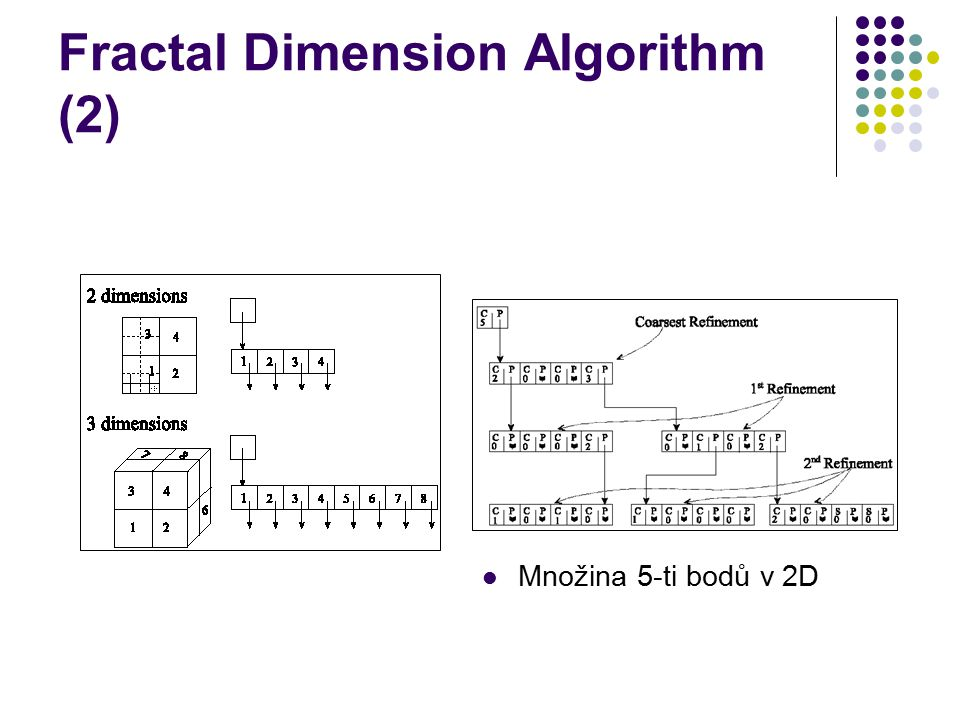 Fractal Dimension Algorithm (2)
