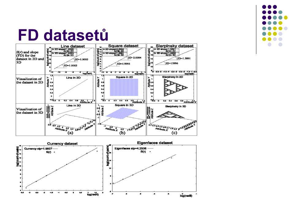 FD datasetů
