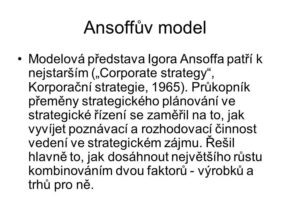 Ansoffův model