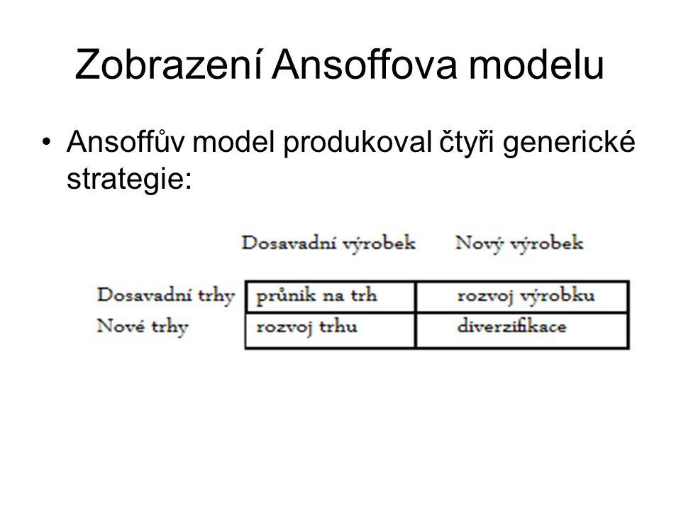 Zobrazení Ansoffova modelu