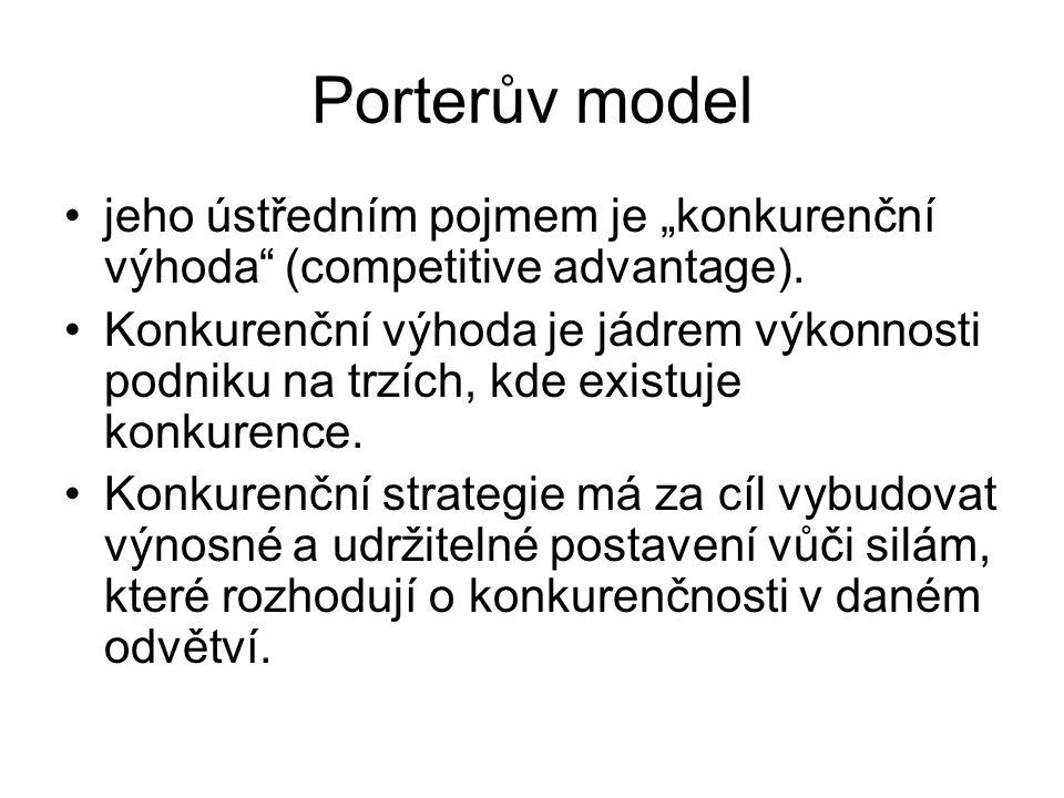 """Porterův model jeho ústředním pojmem je """"konkurenční výhoda (competitive advantage)."""