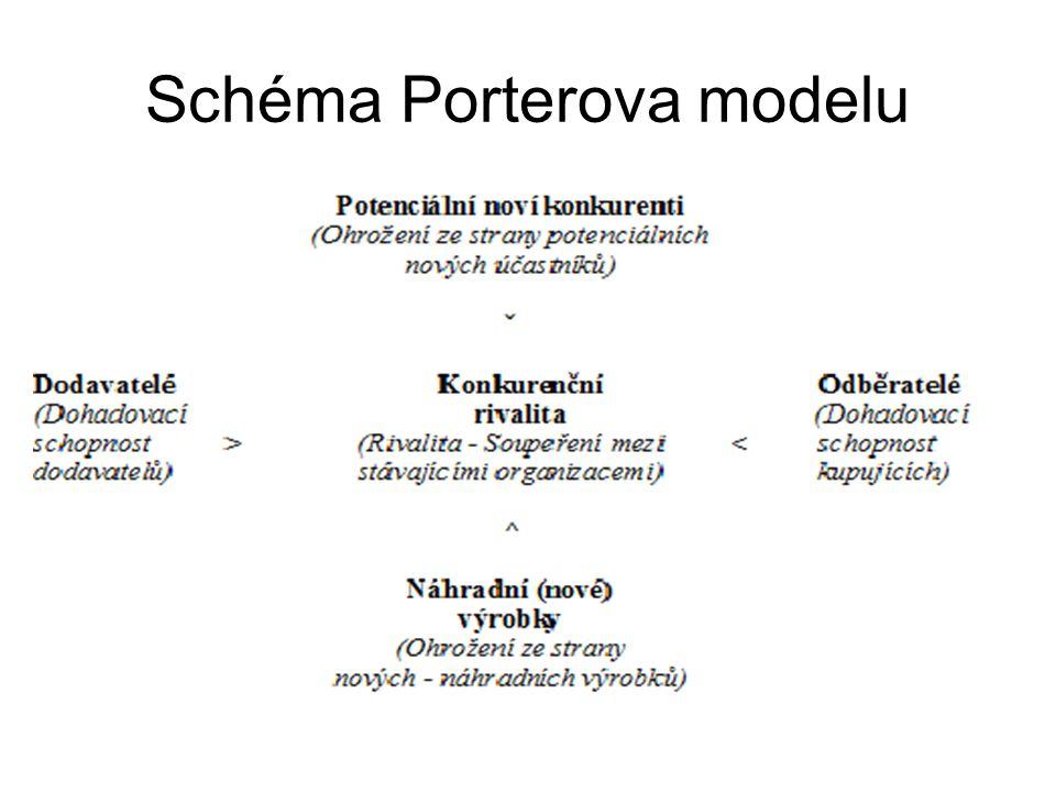 Schéma Porterova modelu