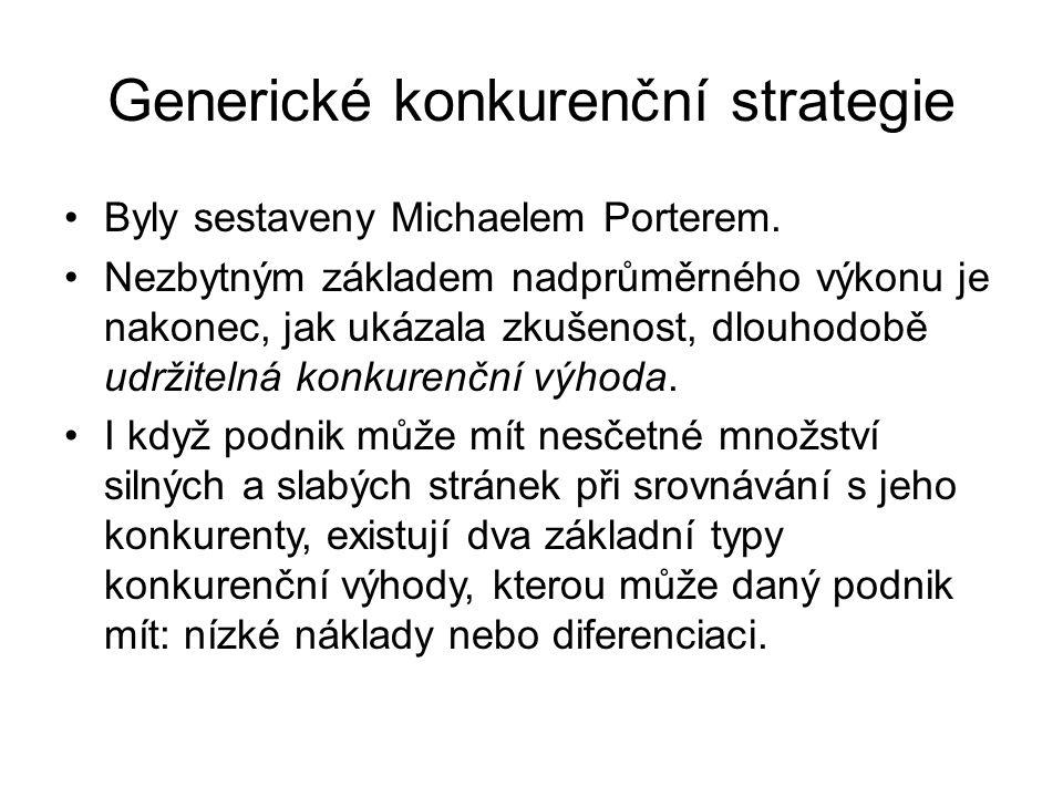 Generické konkurenční strategie