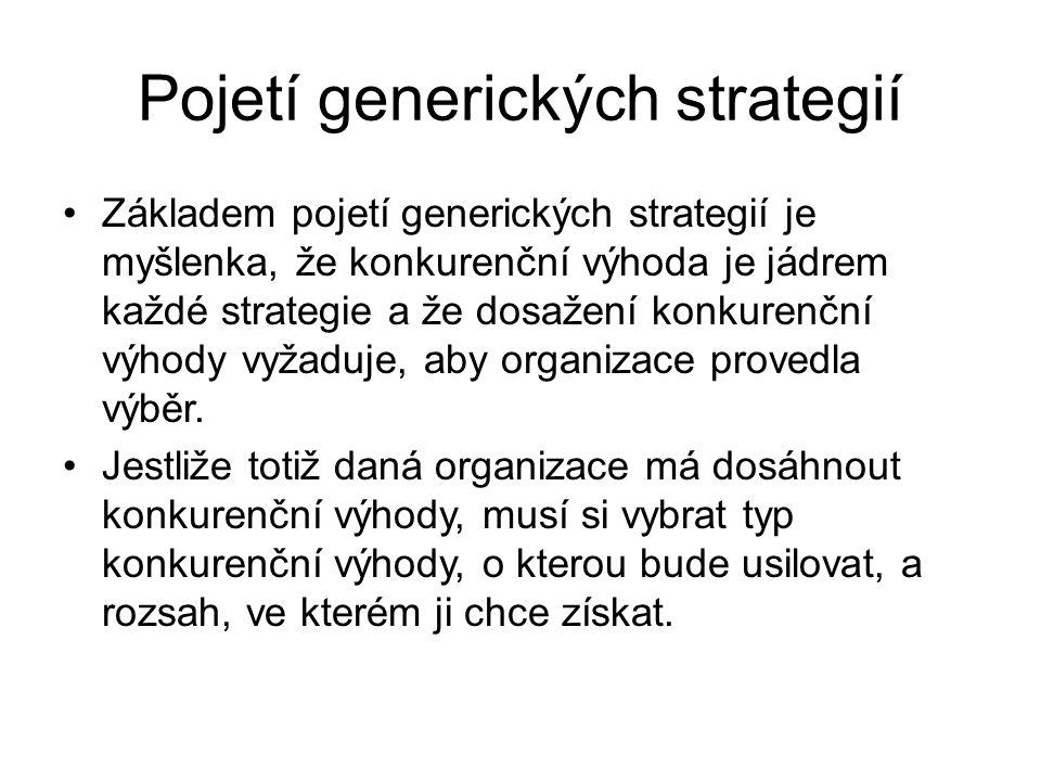 Pojetí generických strategií