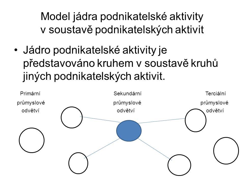 Model jádra podnikatelské aktivity v soustavě podnikatelských aktivit