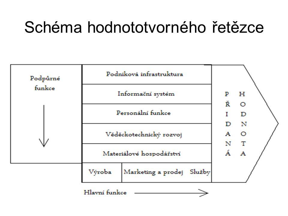 Schéma hodnototvorného řetězce