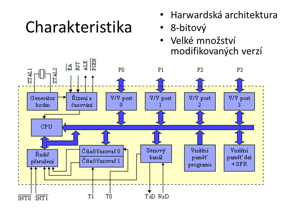 Charakteristika Harwardská architektura 8-bitový