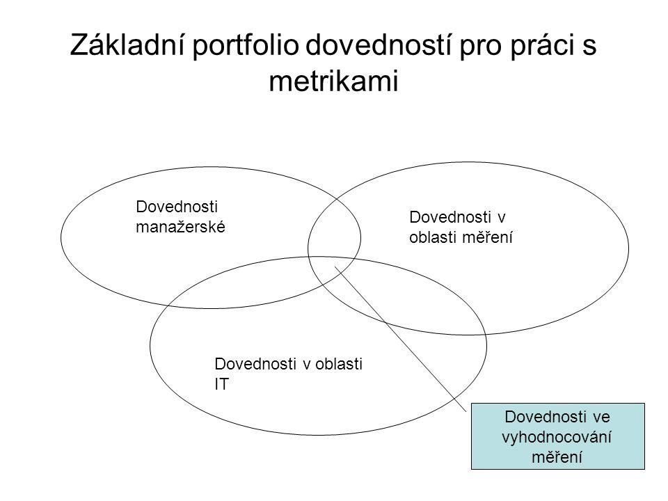 Základní portfolio dovedností pro práci s metrikami