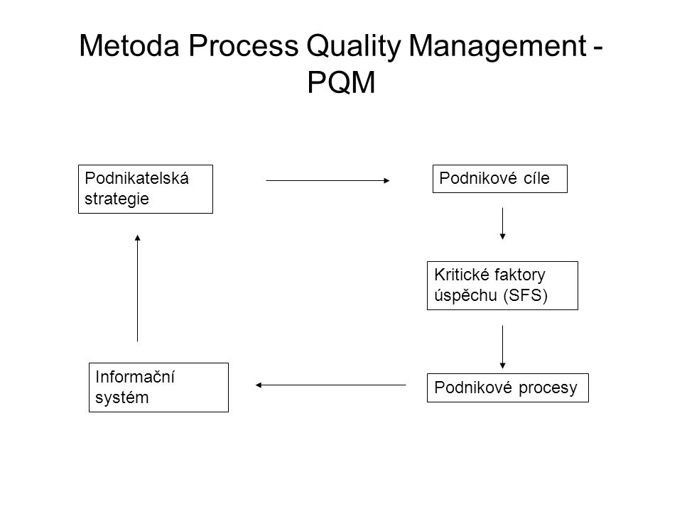 Metoda Process Quality Management - PQM