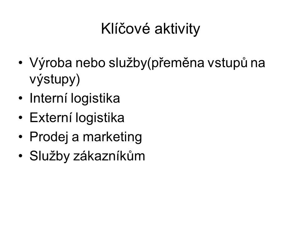 Klíčové aktivity Výroba nebo služby(přeměna vstupů na výstupy)