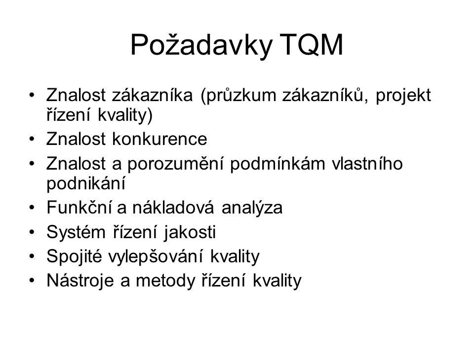 Požadavky TQM Znalost zákazníka (průzkum zákazníků, projekt řízení kvality) Znalost konkurence. Znalost a porozumění podmínkám vlastního podnikání.