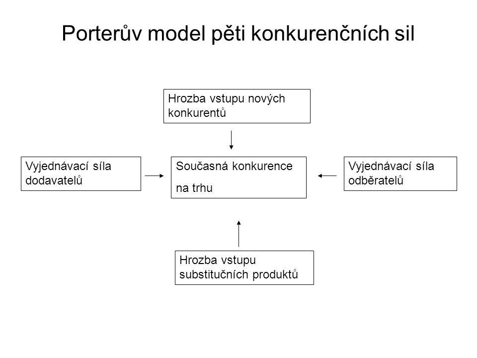 Porterův model pěti konkurenčních sil