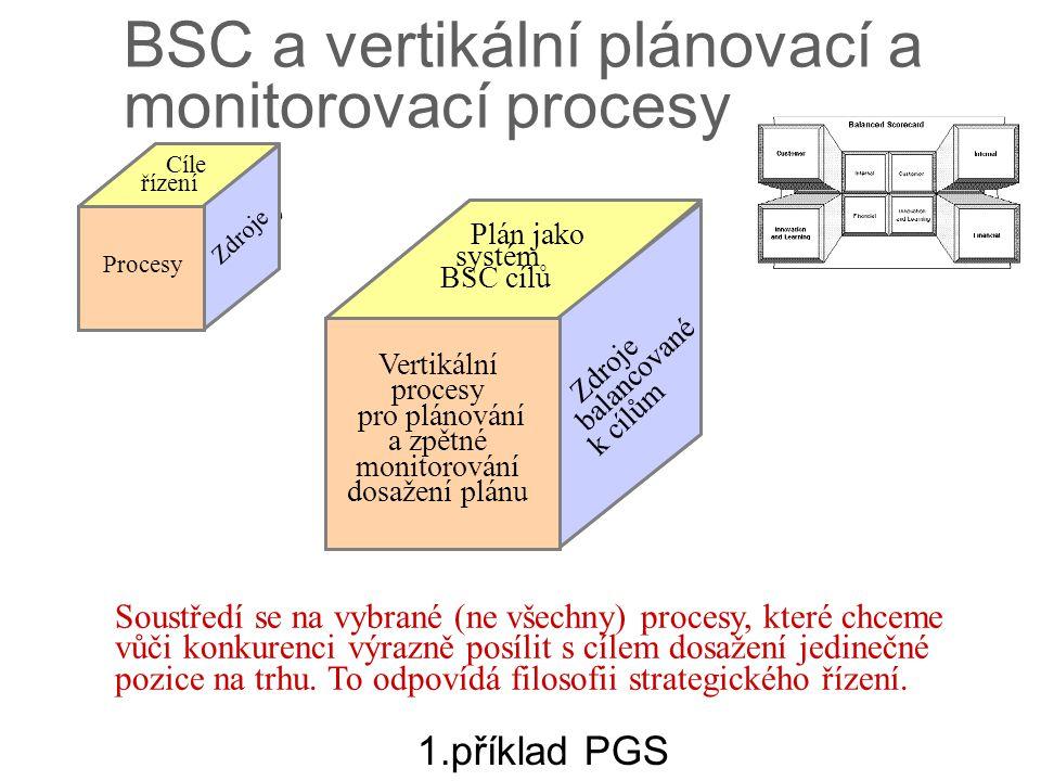 BSC a vertikální plánovací a monitorovací procesy