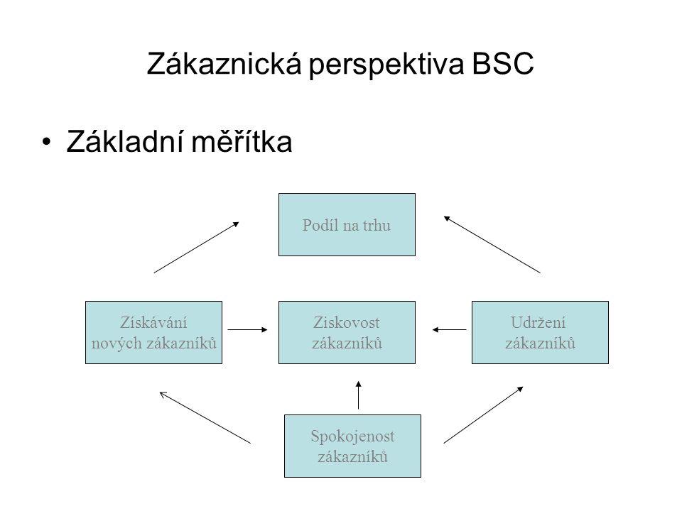 Zákaznická perspektiva BSC