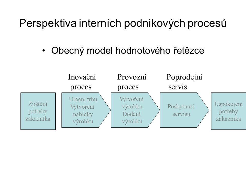 Perspektiva interních podnikových procesů