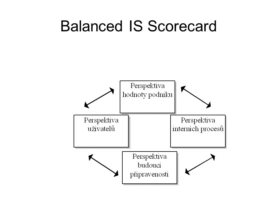 Balanced IS Scorecard