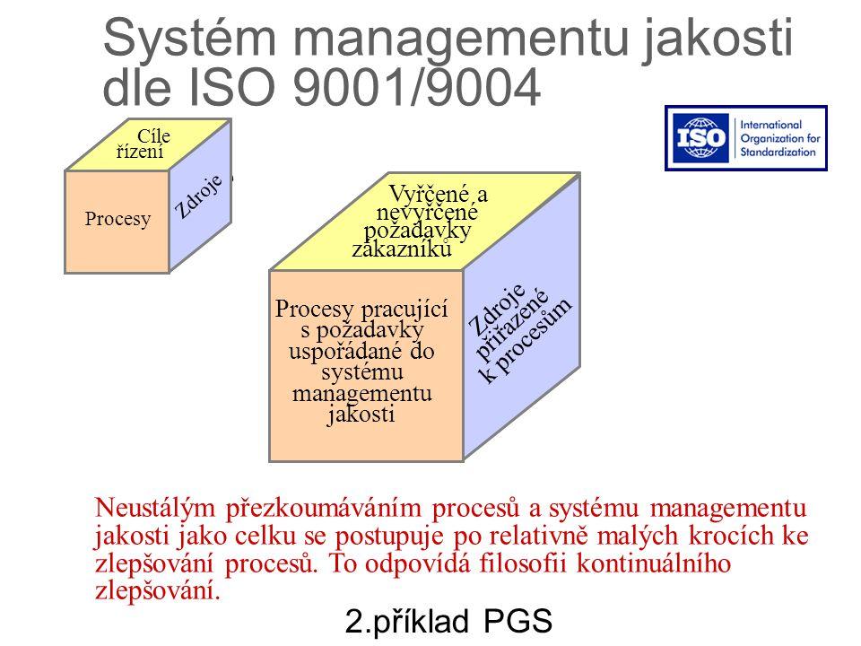 Systém managementu jakosti dle ISO 9001/9004
