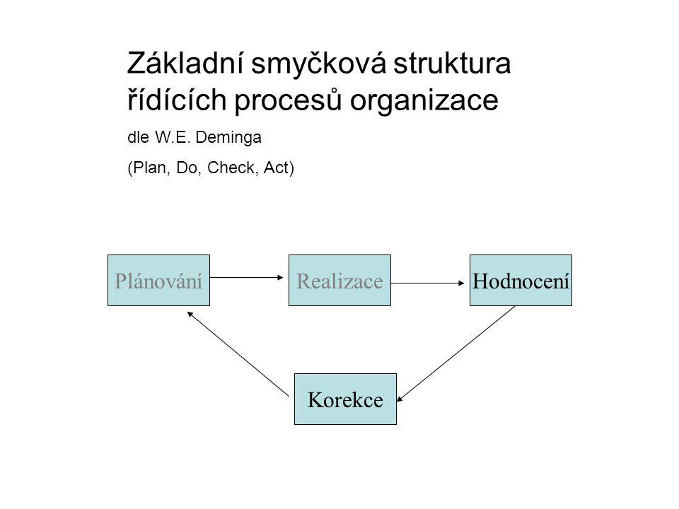 Základní smyčková struktura řídících procesů organizace
