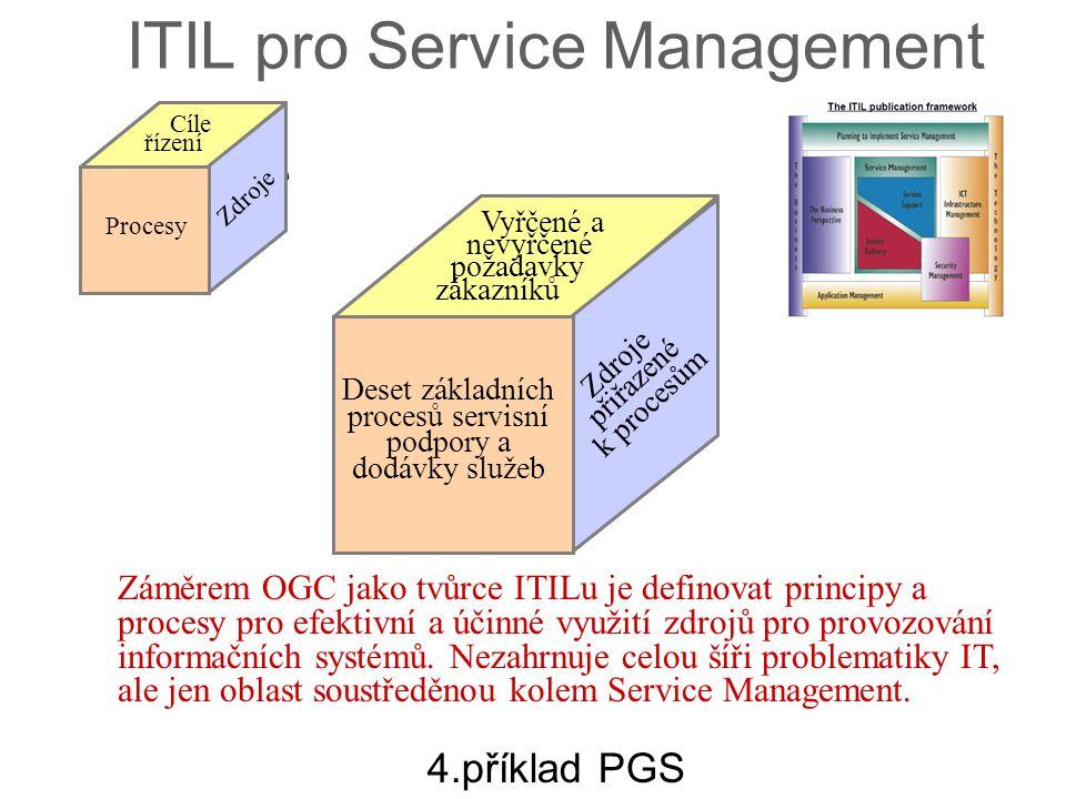 Deset základních procesů servisní podpory a dodávky služeb
