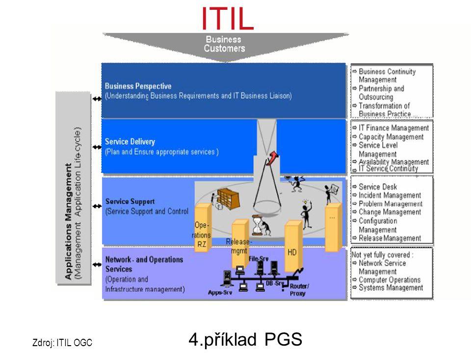 ITIL 4.příklad PGS Zdroj: ITIL OGC PRINCE2 obsahuje: