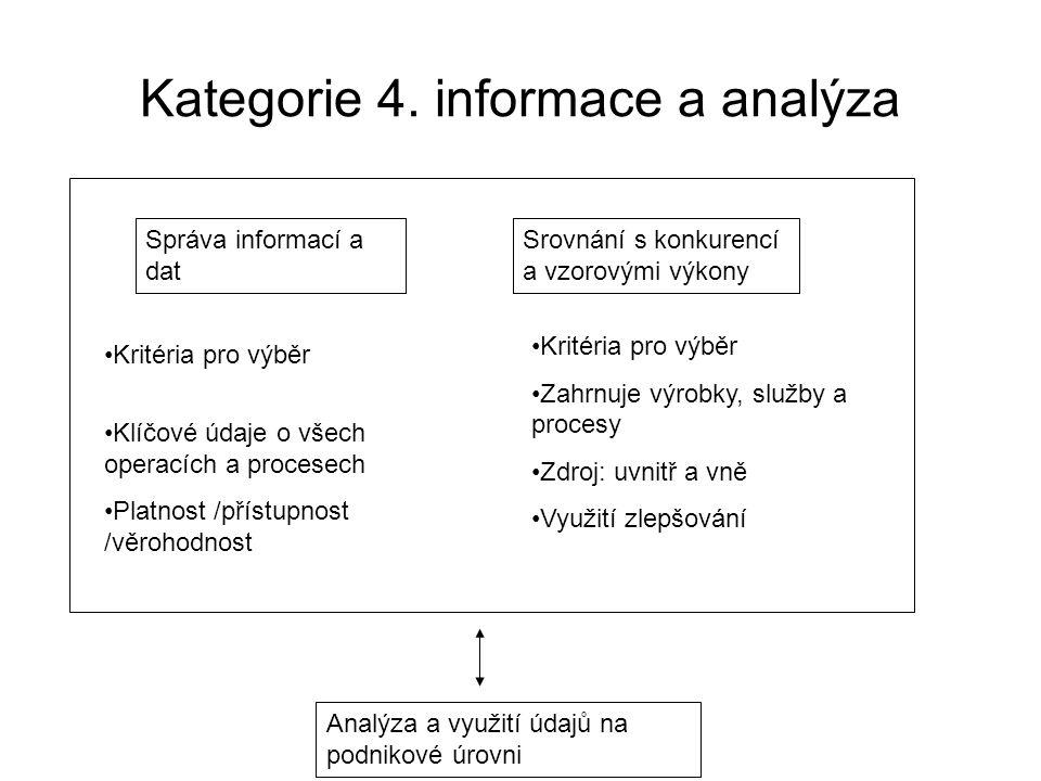 Kategorie 4. informace a analýza