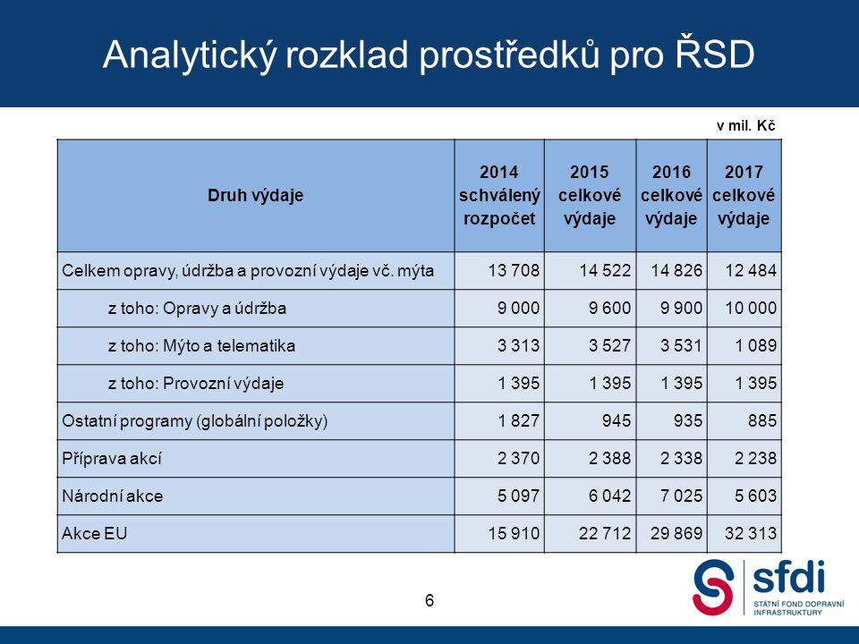 Analytický rozklad prostředků pro ŘSD